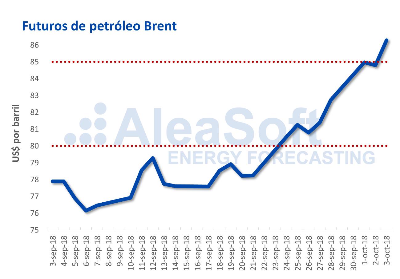 AleaSoft: El Brent dispara su precio en la última semana