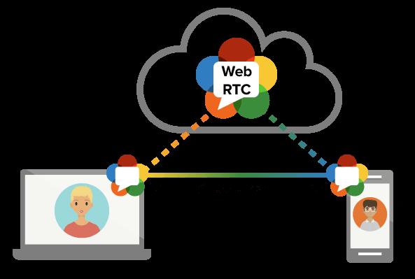 WebRTC: Herramientas de videoconferencia para un reclutamiento sencillo