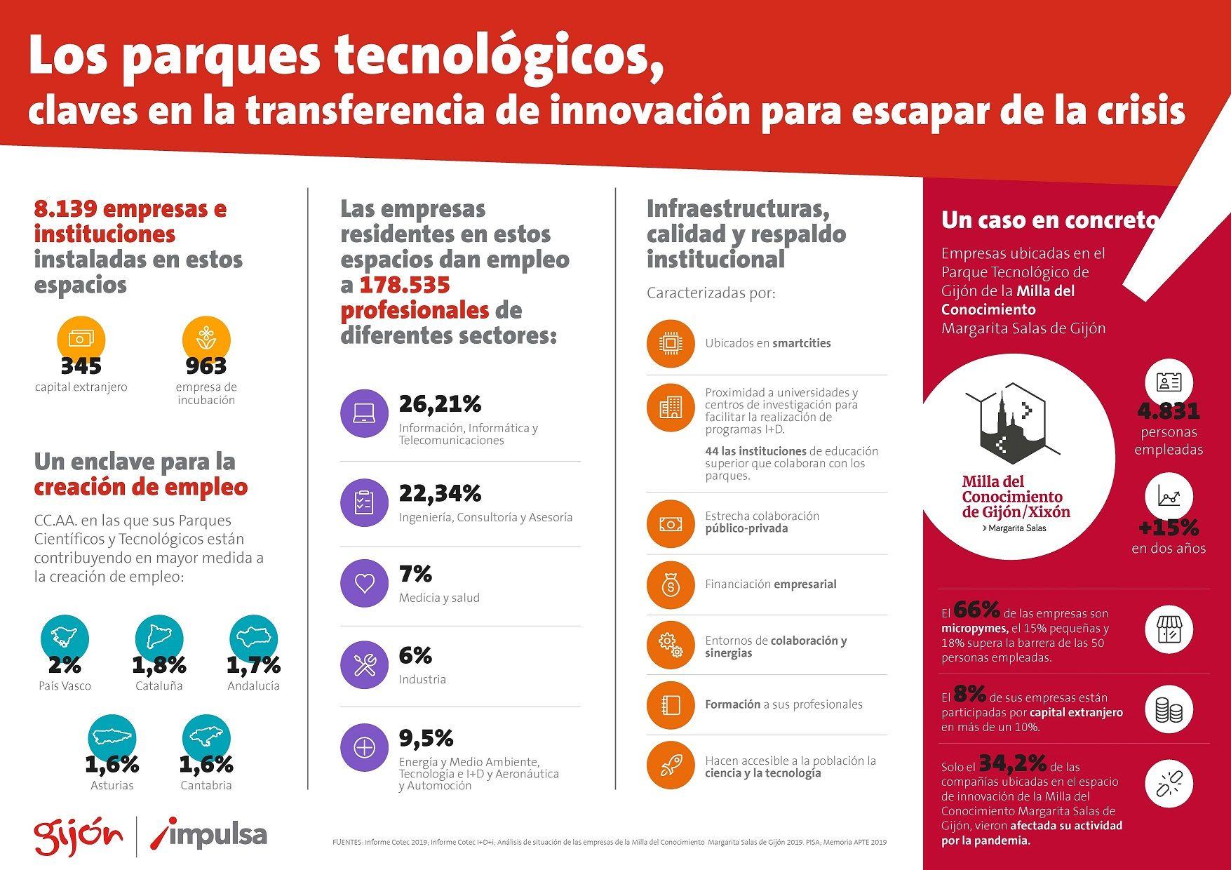Los parques tecnológicos, claves en la transferencia de innovación para escapar de la crisis